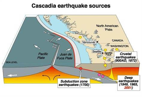 Cascadia subduction zone, volcanoes, massive earthquakes