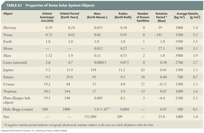 calculate weight and age on other solar system planets