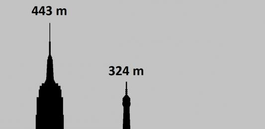 Tunguska vs Chelyabinsk meteor size