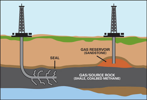 Extracting Natural Gas From Rock