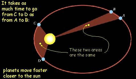 Kepler's thrid law; your age changes on different planets