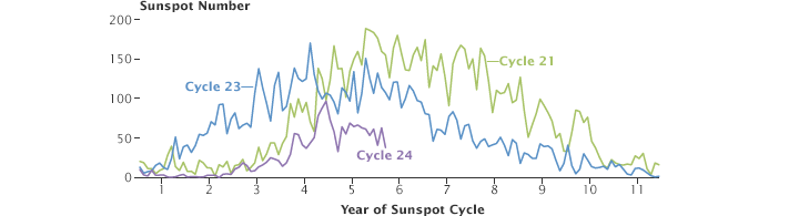 monthly sun activity and sun spots