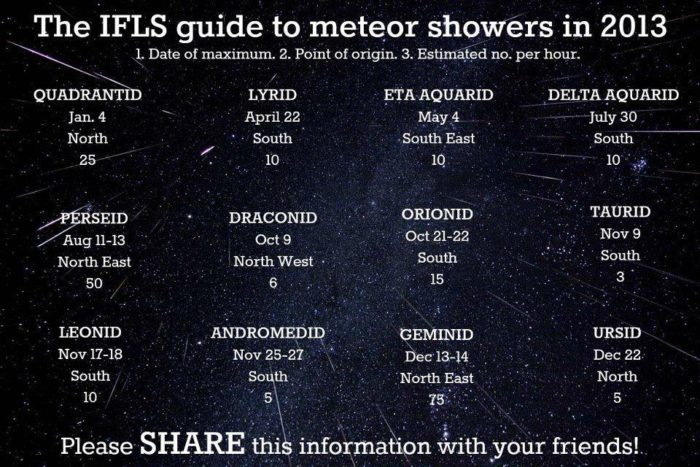 meteor shower guide 2013, shedule meteor shower 2013, IFLS meteor shower map, Meteor shower shedule for 2013, fireball peak 2013,