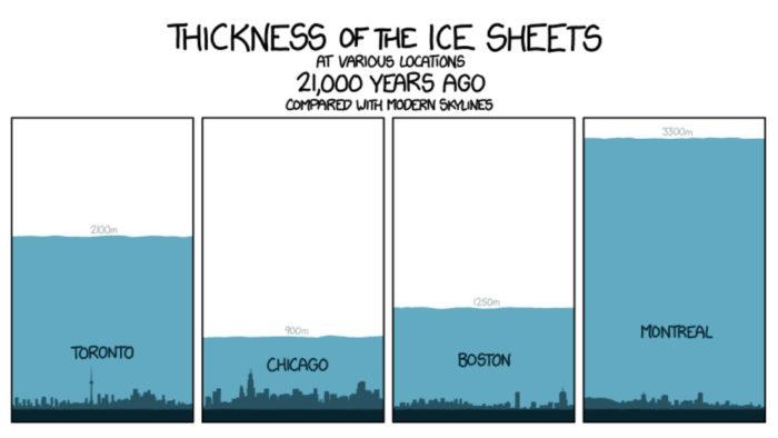 last glaciation ice thickness vs skycraper cities north america, ice sheets vs skycraper cities north america