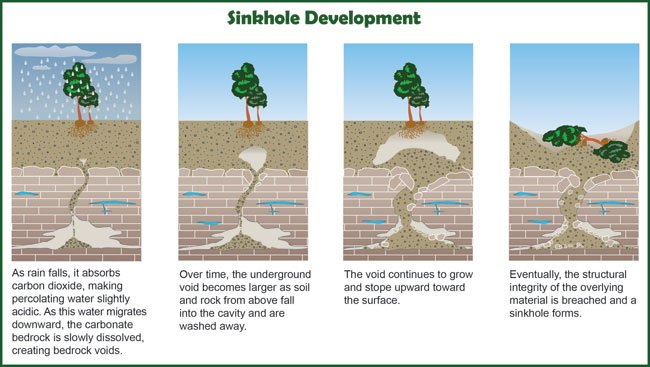 sinkhole formation and development steps