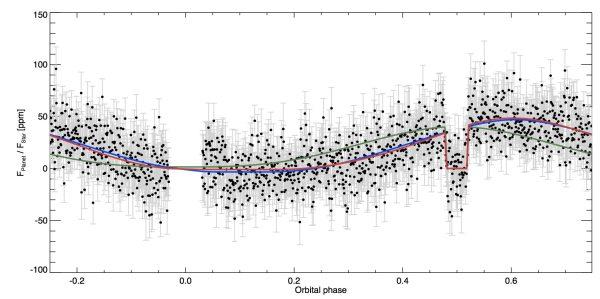 first cloud map of an exoplanet: Kepler 7b
