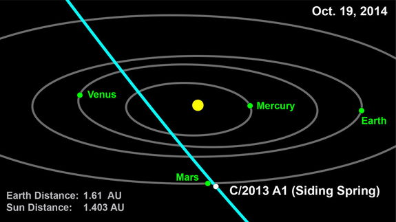 Siding Spring, Siding Springs, comet Siding Springs, Siding Springs conspiracy, Siding Springs mars conspiracy, comet siding spring, comet siding spring is a planet killer and will impact mars in 2014, dangerous comet siding spring, comet siding spring danger, comet siding spring mars impact 2014, comet siding spring threat for earth