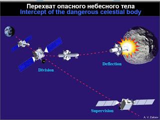 intercept of dangerous celestial objects, dangerous celestial objects destruction, measures to destruct dangerous celestial objects