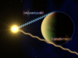 Hubble founds Water in the atmosphere of five exoplanetsnasa, nasa hubble telescope discovery, discover hubble 2013, hubble 2013, five alien planets have water in their atmospheres, hubble detects water in atmosphere of five exoplanets, exoplanets, water in atmosphere of exoplanets, hubble, nasa hubble, water exoplanet hubble, Hubble founds Water in the atmosphere of five exoplanets. To determine what's in the atmosphere of an exoplanet, astronomers watch the planet pass in front of its host star and look at which wavelengths of light are transmitted and which are partially absorbed. Photo: NASA's Goddard Space Flight Center