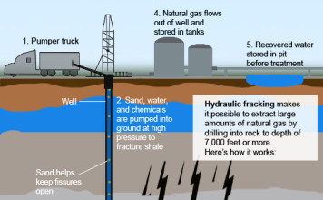 hydraulic fracturing, fracking, nuclear waste, nuclear waste for fracking, nuclear waste in fracking fluids, nuclear fracking, fracking with nuclear waste