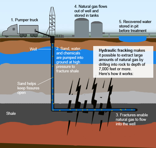 hydraulic fracturing, fracking, nuclear waste, nuclear waste for fracking, nuclear waste in fracking fluids, nuclear fracking, fracking with nuclear waste, This is how fracking works how does fracking works