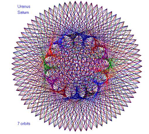 sacred geometry photo, sacred geometry, sacred geometry planet orbits, Uranus Saturn sacred geometry