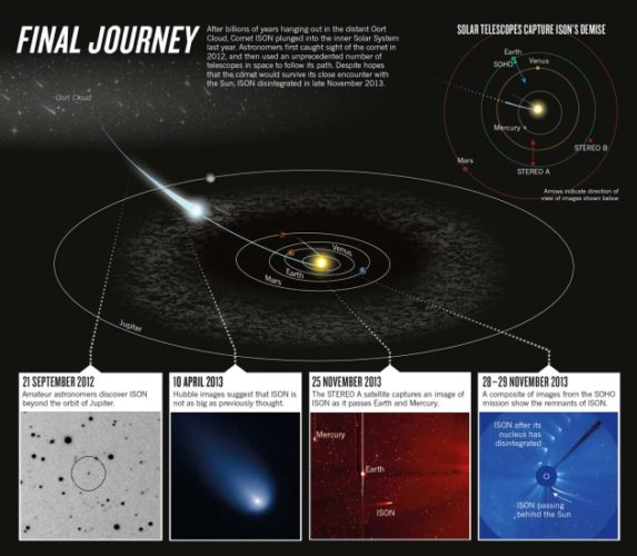Final journey of comet ISON, final fate of comet ison, death of comet ison, comet ison death, NASA photo of comet ison, photo comet ison satellites