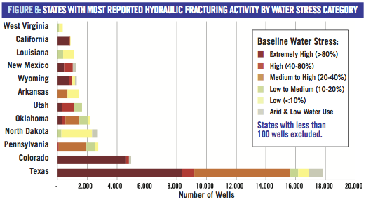 Fracking is depleting water supplies in America's driest areas,Ceres report, fracking Ceres report, hydraulic fracturing Ceres report, Ceres report 2014,  us fracking, fracking news, hydraulic fracturing news, hydraulic fracturing news 2014, us fracking news 2014, february 2014 fracking news, water reserves and fracking usa 2014, US fracking and water supply, fracking and water supply, water supply vs fracking in the us, fracking depletes water in US, US water reserves decrease because of fracking, fracking hell, fracking hell: water reserves decrease because of fracking, fracking hell in USA, US fracking in drought- prone areas - February 2014