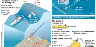 This graphic shows the equipment used in the search for #MH370, missing plane MH370 technology to find it, Technology Employed to Track Down Flight MH370, what technology is employed to track down missing MH370 plane?, all the technology used to find MH370, amazing technology used to track MH370, huge arsenal of technology to find MH370, This graphic shows the equipment used in the search for missing plane MH370