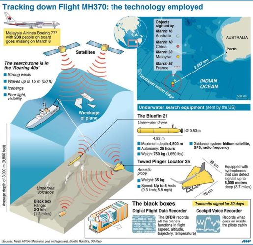 This graphic shows the equipment used in the search for #MH370, missing plane MH370 technology to find it, Technology Employed to Track Down Flight MH370, what technology is employed to track down missing MH370 plane?, all the technology used to find MH370, amazing technology used to track MH370, huge arsenal of technology to find MH370, This graphic shows the equipment used in the search for missing plane MH370, equipment and technology used to find the missing plane MH370