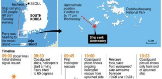 ferry south korea accident, ferry accident south korea accident april 2014, april 16 2014 ferry accident south corea, south corea ferry accident sequence of events, sequence of events south corea ferry accident april 2014, This graphic on the South Korean ferry accident shows the known sequence of events that has left nearly 300 people missing. By AFP
