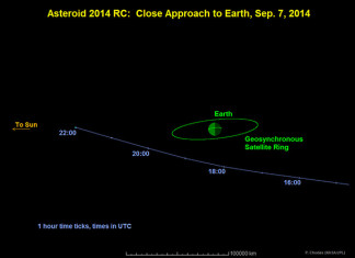 asteroid vs earth, asteroid encounter, asteroid earth encounter, asteroid close call september 2014, Asteroid Earth Encounter: A large space rock named 2014 RC will buzz over New Zealand at 6:18 a.m. local time (2:18 p.m. EDT, Sunday).