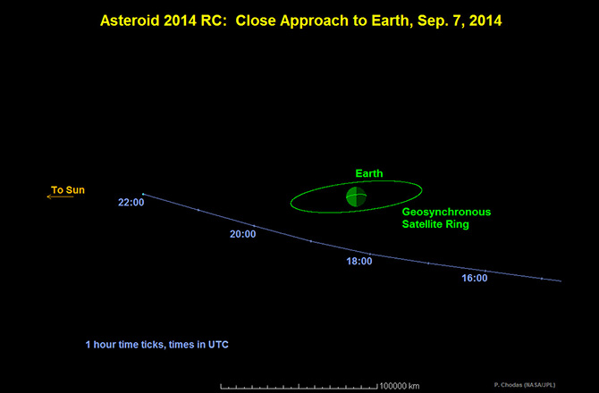 asteroid vs earth, asteroid encounter, asteroid earth encounter, asteroid close call september 2014, Asteroid Earth Encounter: A large space rock named 2014 RC will buzz over New Zealand at 6:18 a.m. local time (2:18 p.m. EDT, Sunday), asteroid, close call, asteroid earth encounter, asteroid hits earth