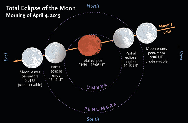 Blood Moon Total Full Pink Moon Eclipse On April 4 2015