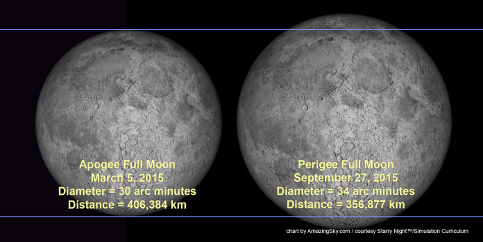 full moon march 5 2015, mini full moon march 2015, full moon march 2015, supermoon september 2015, mini full moon march 2015 vs supermoon september 2015, Apogee & Perigee Moon Comparison, full moon 2015, full moon apogee march 2015, full moon perigee september 2015