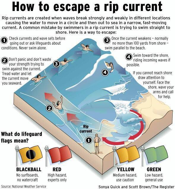 rip current, how to escape rip current, escape rip current escape rip current tips, tips to escape rip current, rip current, swim rip current