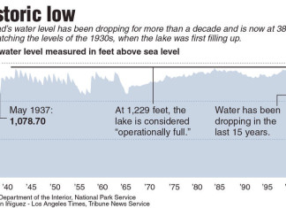 lake mead drought water level drops, lake mead drought, drought clifornia, Lake Mead water level at all-time low, lake mead water level drops, lake mead water level drops to 38% capacity