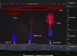 transient luminous events, transient luminous events -TLE, TLEs, transient luminous events photos, photo of transient luminous events, what are transient luminouse evnts, how tles form, Transient luminous events around the world