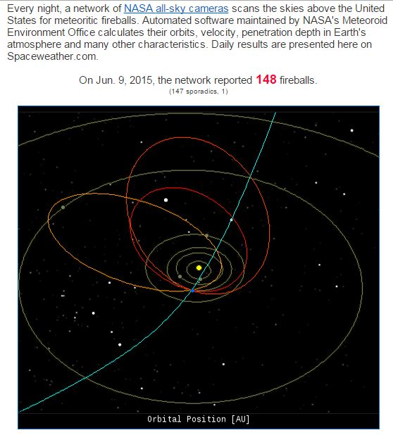 148 fireball usa june 9 2015, 148 fireballs detected by NASA on June 9 2015, all-sky cameras detect 148 fireballs on June 9 2015