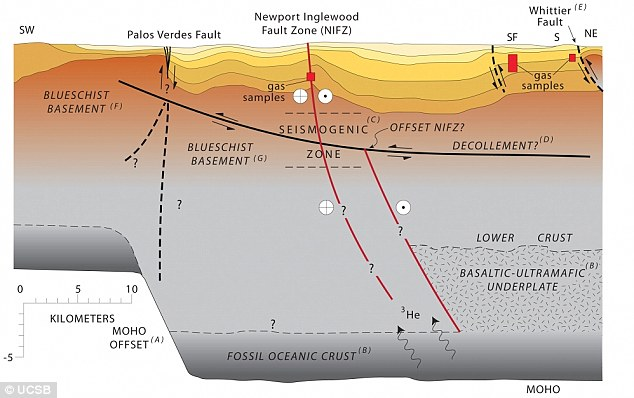 helium leak los angeles Newport-Inglewood Fault, helium leak los angeles, massive fault leaks helium, helium is leaking from massive earthquake fault near LA, LA earthquake fault helium leak, helium leak california
