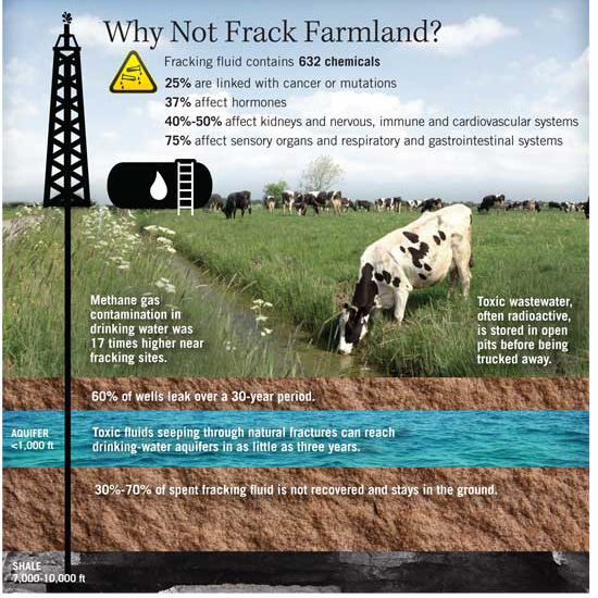 Fracking farmland, fracking organic farms, where fracking meets organic farms, fracking farmland, no to farmland fracking, facking ban farmland, farmland fracking ban