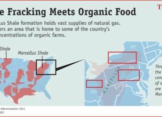 fracking organic farms, where fracking meets organic farms, fracking farmland, no to farmland fracking, facking ban farmland, farmland fracking ban