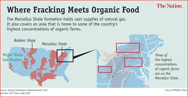 fracking organic farms, where fracking meets organic farms, fracking farmland, no to farmland fracking, facking ban farmland, farmland fracking ban