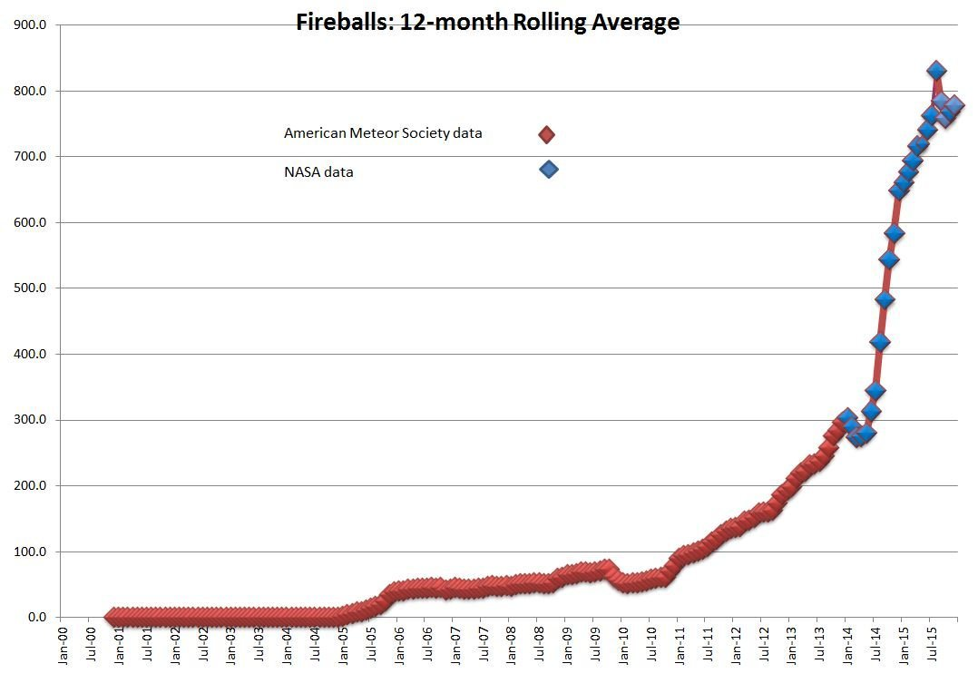 increasing number fireballs, fireball sightings, increasing number of meteor sightings, increasing number of meteor sightings baffle scientists, number of fireball sightings are increasing exponentially, exponential increase of meteor sightings, fireball last decade, fireball sightings last decade