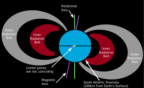 South Atlantic Magnetic Anomaly, South Atlantic Anomaly, uruguay weakest magnetic field, weakest magnetic field in uruguay, uruguay has weakest magnetic field, magnetic anomaly uruguay