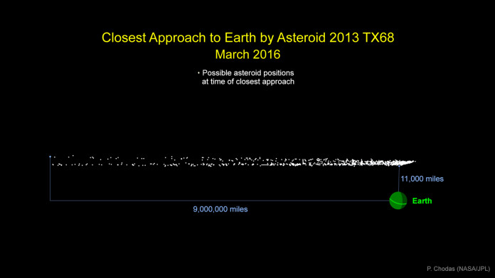 asteroid fly by march 5 2016, asteroid flyby march 5 2016, march 2016 asteroid, asteroid flyby march 5 2016, mysterious flyby asteroid march 5 2016, march 2016 asteroid earth fly by, asteroid will fly by earth on march 5 2016