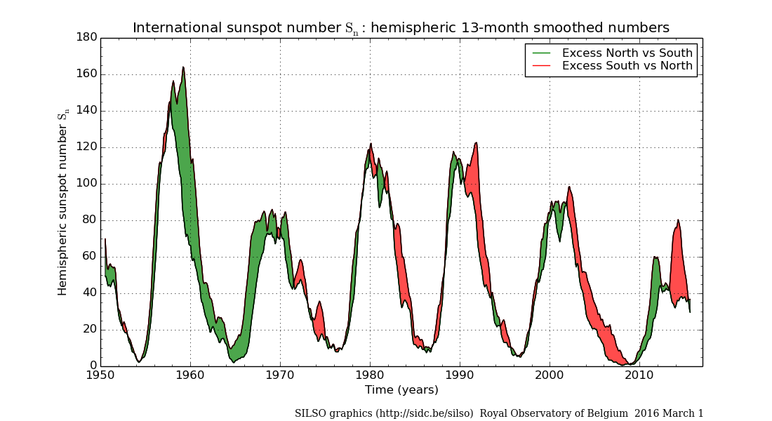 quiet sun, sunspot number decreases, quiet sun, The silent sun, why is sun so quiet, sun transitions from solar max to solar min, solar 11-years cycle, solar activity remains the quietest, Solar cycle 24 activity continues to be lowest in nearly 200 years, The 11-year sunspot cycle is crashing, SOLAR CYCLE CRASHING