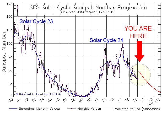 quiet sun, The silent sun, why is sun so quiet, sun transitions from solar max to solar min, solar 11-years cycle, solar activity remains the quietest, Solar cycle 24 activity continues to be lowest in nearly 200 years, The 11-year sunspot cycle is crashing, SOLAR CYCLE CRASHING