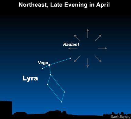 Lyrid meteor shower, lyrids radiant point, lyrids 2016, lyrids 2016 radiant