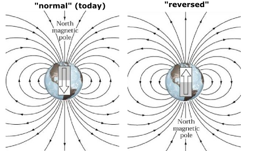 Earths Magnetic Field Reversal The sun's magnetic fie...