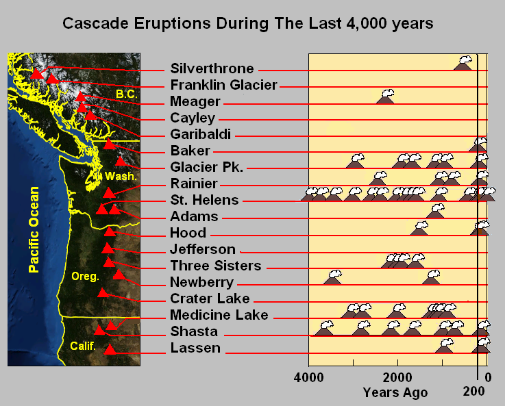 Cascade volcano eruptions, earthquake swarm cascade volcanoes, eartquake swarm mount rainier, earthquake swarm mount st. helens, earthquake swarm mount hood, earthquake swarm may 2016 cascade volcanoes