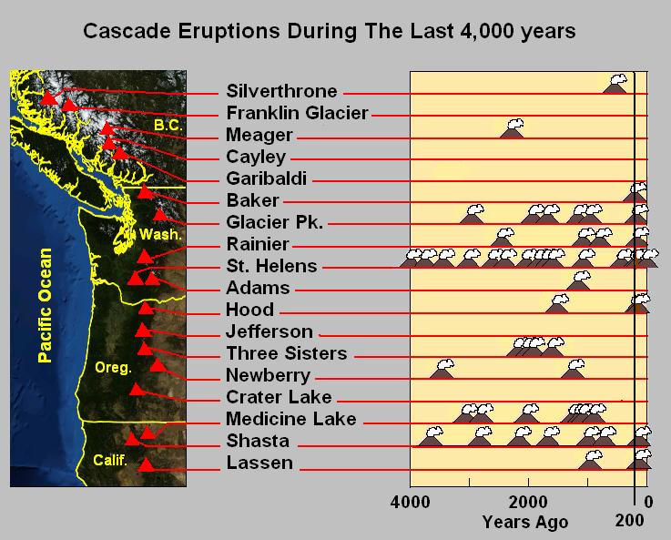 seismic activity mt rainier