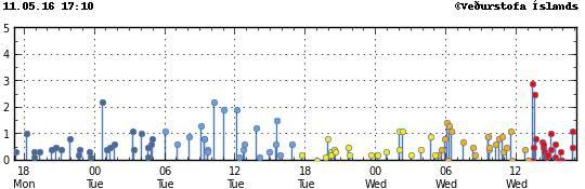 bardarbunga volcano earthquake swarm may 2016, increased seismic activity bardarbunga volcano, fear of eruption at bardarbunga, bardarbunga imminent eruption, increased seismic activity bardarbunga volcano iceland may 2016