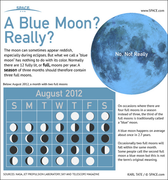 blue moon may 21 2016, blue moon, blue moon explained, next blue moon may 21 2016, once in a blue moon, blue moon phenomenon, blue moon rare phenomenon