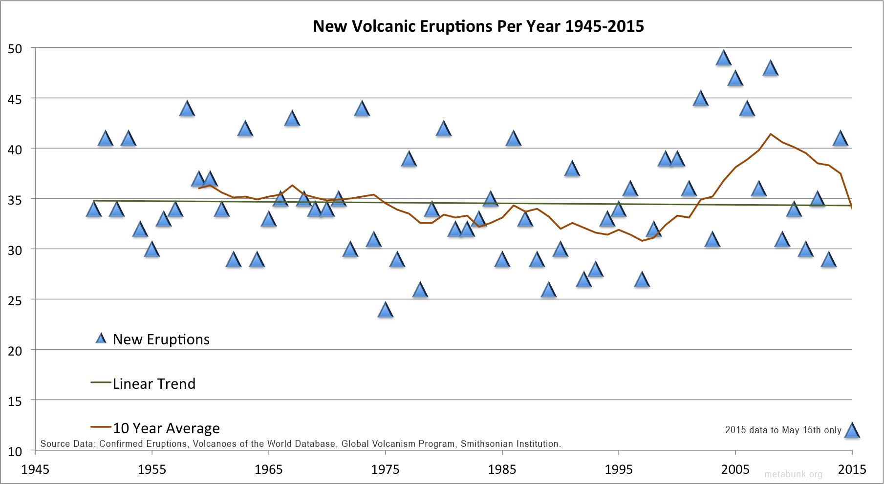 Significant increase in new volcano eruptions in 2016