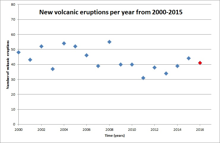 significant increase volcano eruption 2016, volcano eruption 2016, increase volcanic eruption 2016, increase volcanic eruptions 2016, volcanic eruptions skyrocket in 2016, enhanced volcanic activity 2016, increasing volcano eruptions 2016