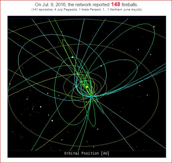 148 fireball july 9 2016, NASA All Sky Fireball Network records 148 fireballs on July 9 2016, 148 meteors july 9 2016, increased meteor activity july 9 2016