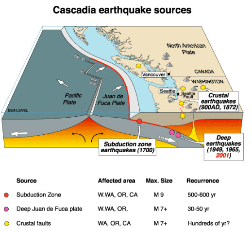 cascadia earthquake, cascadia earthquake subduction zone quake, cascadia megaquake, the real big one, The San Andreas Fault in southern California gets more headlines, but the Cascadia Subduction Zone is a much larger threat by far. This fault zone is where the Juan de Fuca plate meets the North American plate, and it stretches approximately 700 miles from northern Vancouver Island all the way down to northern California.