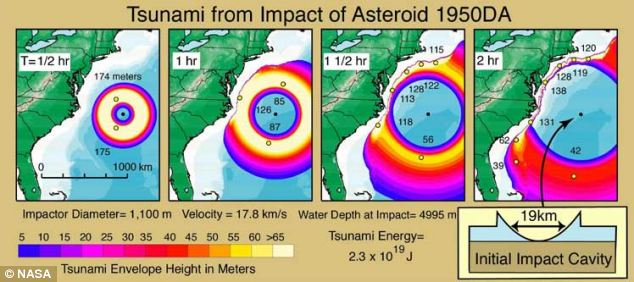 tsunami impact asteroid 1950DA, hazardous asteroid, potentially hazardous asteroid, asteroid impact earth, asteroid impact earth scenario, potentially hazardous asteroids, asteroid impacts earth