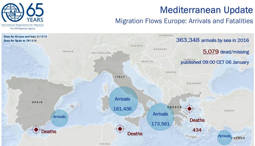 2016 deadliest year ever for migrants crossing the Mediterranean Sea, migration, migration europe, dead migrants mediterranean